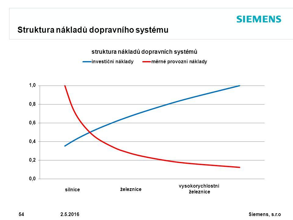 Siemens, s.r.o © Siemens AG 2010 54 2.5.2016 Struktura nákladů dopravního systému