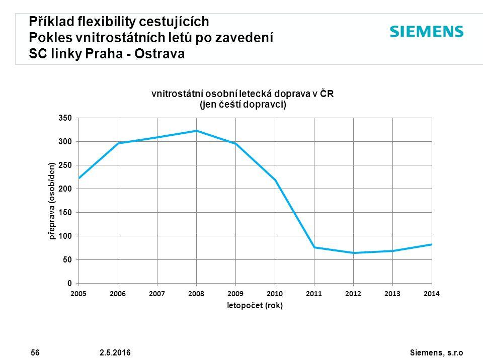 Siemens, s.r.o © Siemens AG 2010 56 2.5.2016 Příklad flexibility cestujících Pokles vnitrostátních letů po zavedení SC linky Praha - Ostrava