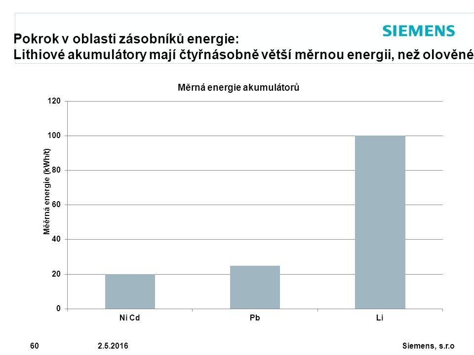 Siemens, s.r.o © Siemens AG 2010 60 2.5.2016 Pokrok v oblasti zásobníků energie: Lithiové akumulátory mají čtyřnásobně větší měrnou energii, než olově