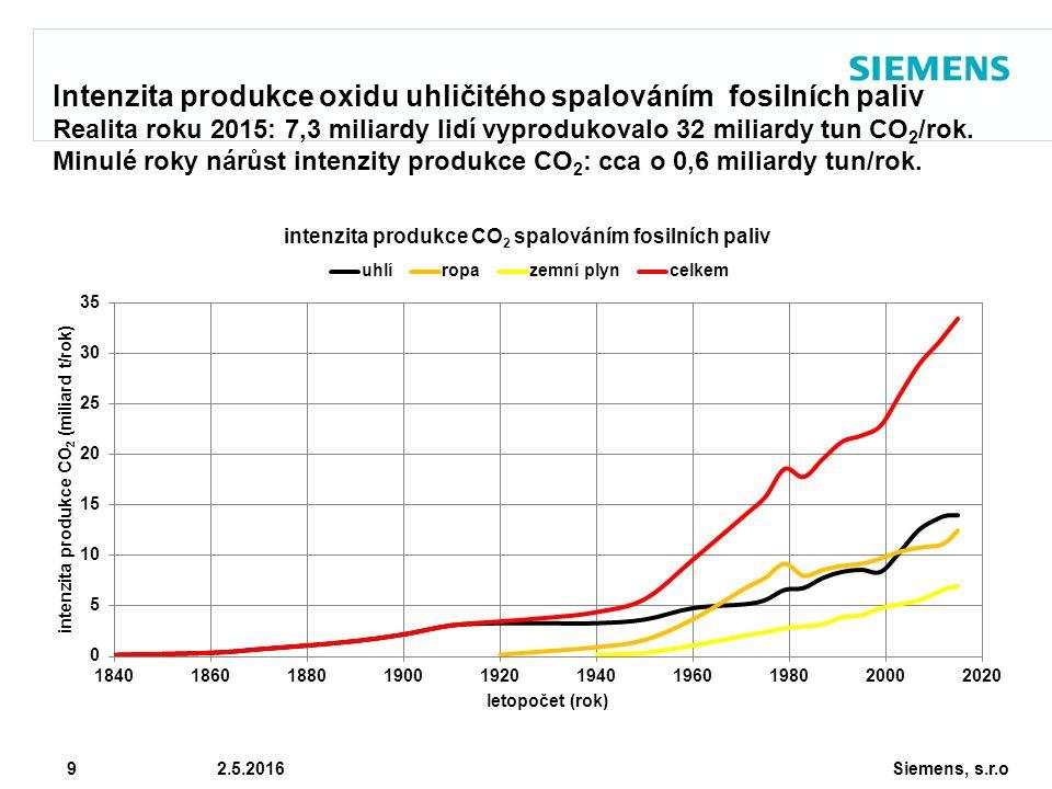 Siemens, s.r.o © Siemens AG 2010 9 2.5.2016 Intenzita produkce oxidu uhličitého spalováním fosilních paliv Realita roku 2015: 7,3 miliardy lidí vyprodukovalo 32 miliardy tun CO 2 /rok.
