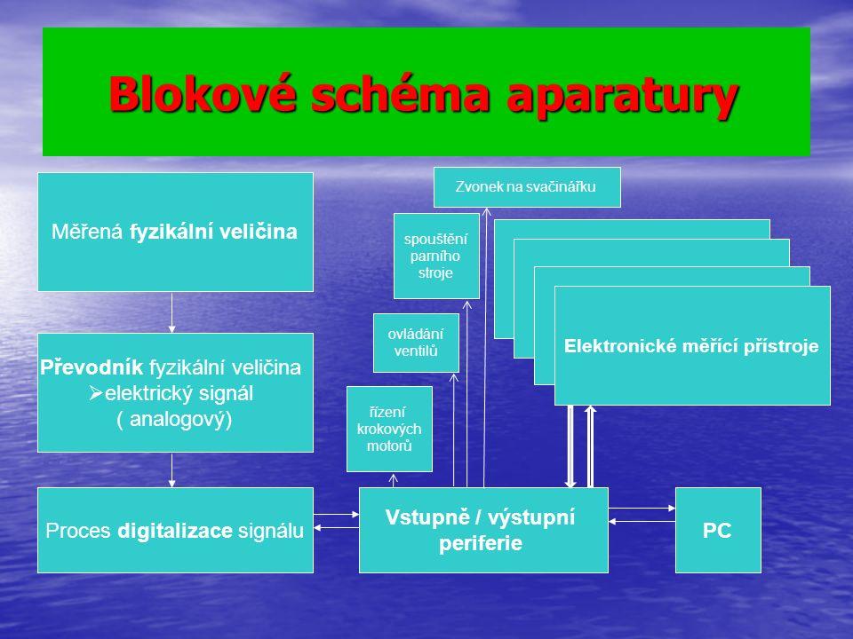 Blokové schéma aparatury Blokové schéma aparatury Měřená fyzikální veličina Převodník fyzikální veličina  elektrický signál ( analogový) Proces digit