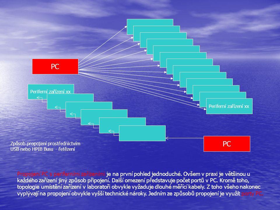 Vstupně/výstupní porty PC Standardní rozhraní PC Standardní rozhraní PC Centronix – paralelní port, LPT,8bitový,hlavně pro tiskárny Centronix – paralelní port, LPT,8bitový,hlavně pro tiskárny RS232 – sériový port,COM RS232 – sériový port,COM USB – sériový nové generace USB – sériový nové generace PS2 - např.myš,klávesnice PS2 - např.myš,klávesnice FireWire, Bluetoth,Ethernet, WIFI (bezdrátové) FireWire, Bluetoth,Ethernet, WIFI (bezdrátové) Nestandardní Nestandardní Prototypová deska do slotu existuje jich velké množství, Prototypová deska do slotu existuje jich velké množství, např.