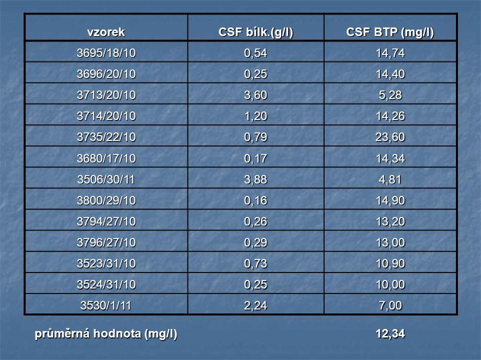 vzorek CSF bílk.(g/l) CSF BTP (mg/l) 3695/18/100,5414,74 3696/20/100,2514,40 3713/20/103,605,28 3714/20/101,2014,26 3735/22/100,7923,60 3680/17/100,17