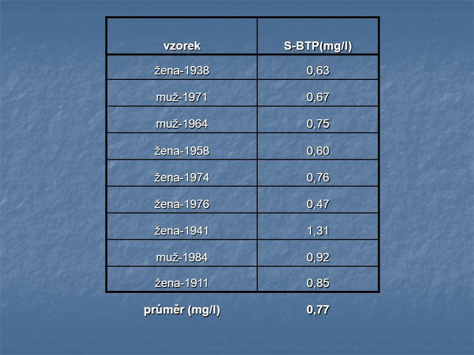 vzorekS-BTP(mg/l) žena-19380,63 muž-19710,67 muž-19640,75 žena-19580,60 žena-19740,76 žena-19760,47 žena-19411,31 muž-19840,92 žena-19110,85 průměr (mg/l) 0,77