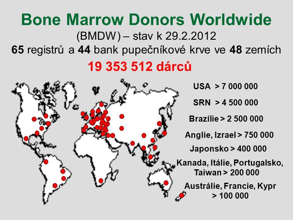 USA > 7 000 000 SRN > 4 500 000 19 353 512 dárců Bone Marrow Donors Worldwide (BMDW) – stav k 29.2.2012 65 registrů a 44 bank pupečníkové krve ve 48 z