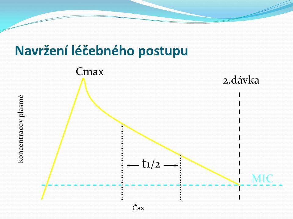 Navržení léčebného postupu Koncentrace v plasmě Čas MIC 2.dávka Cmax t 1/2