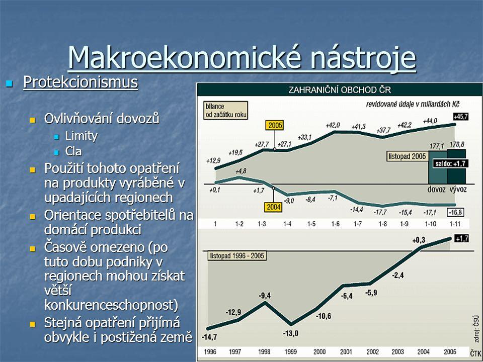 Makroekonomické nástroje Protekcionismus Protekcionismus Ovlivňování dovozů Ovlivňování dovozů Limity Limity Cla Cla Použití tohoto opatření na produkty vyráběné v upadajících regionech Použití tohoto opatření na produkty vyráběné v upadajících regionech Orientace spotřebitelů na domácí produkci Orientace spotřebitelů na domácí produkci Časově omezeno (po tuto dobu podniky v regionech mohou získat větší konkurenceschopnost) Časově omezeno (po tuto dobu podniky v regionech mohou získat větší konkurenceschopnost) Stejná opatření přijímá obvykle i postižená země Stejná opatření přijímá obvykle i postižená země