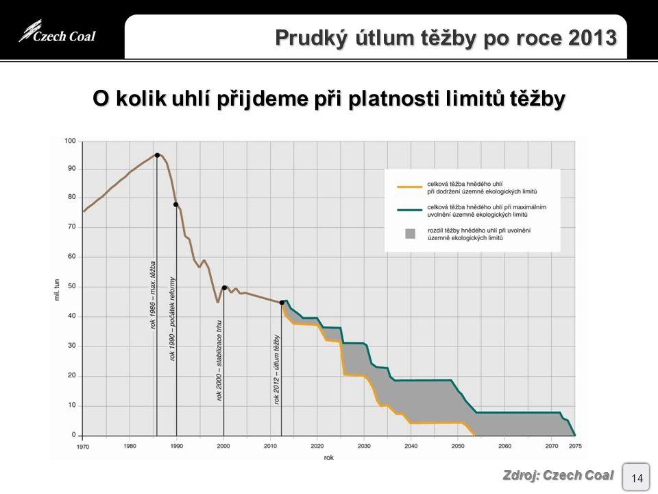 Prudký útlum těžby po roce 2013 14 Zdroj: Czech Coal O kolik uhlí přijdeme při platnosti limitů těžby