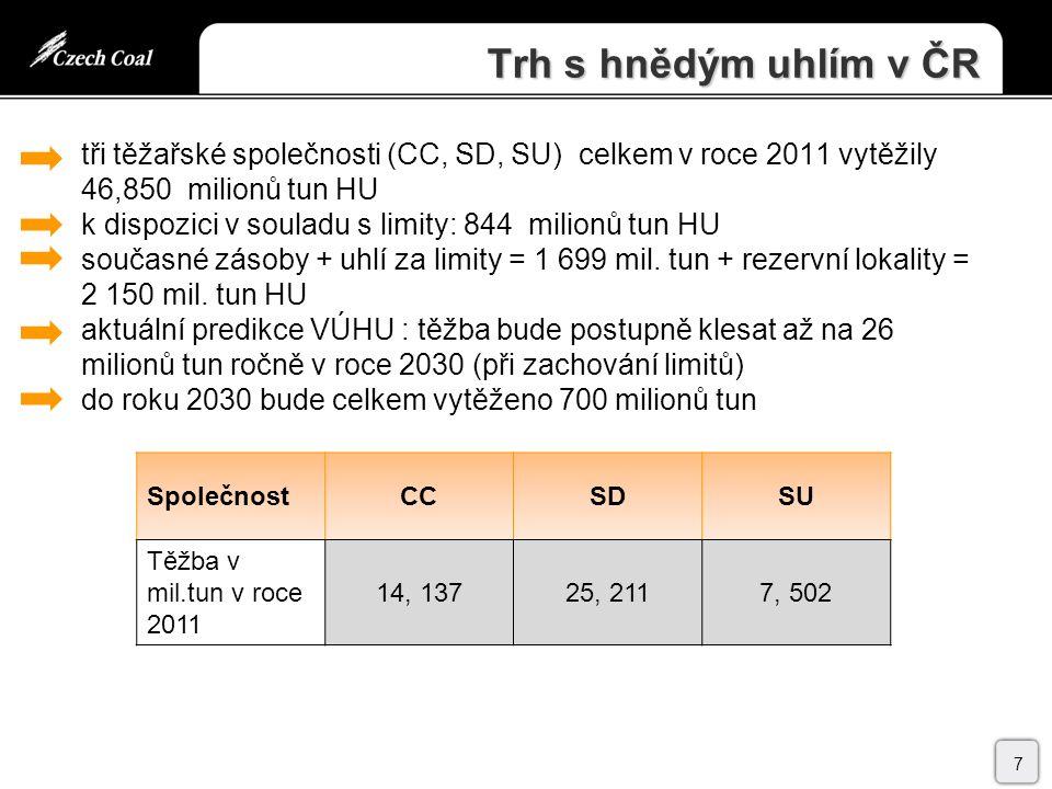 Trh s hnědým uhlím v ČR tři těžařské společnosti (CC, SD, SU) celkem v roce 2011 vytěžily 46,850 milionů tun HU k dispozici v souladu s limity: 844 milionů tun HU současné zásoby + uhlí za limity = 1 699 mil.