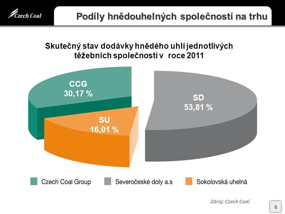 Podíly hnědouhelných společností na trhu 6 Skutečný stav dodávky hnědého uhlí jednotlivých těžebních společností v roce 2011 CCG 30,17 % SU 16,01 % SD 53,81 % Zdroj: Czech Coal
