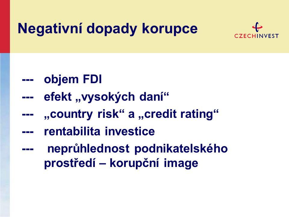 """Negativní dopady korupce ---objem FDI --- efekt """"vysokých daní ---""""country risk a """"credit rating ---rentabilita investice --- neprůhlednost podnikatelského prostředí – korupční image"""