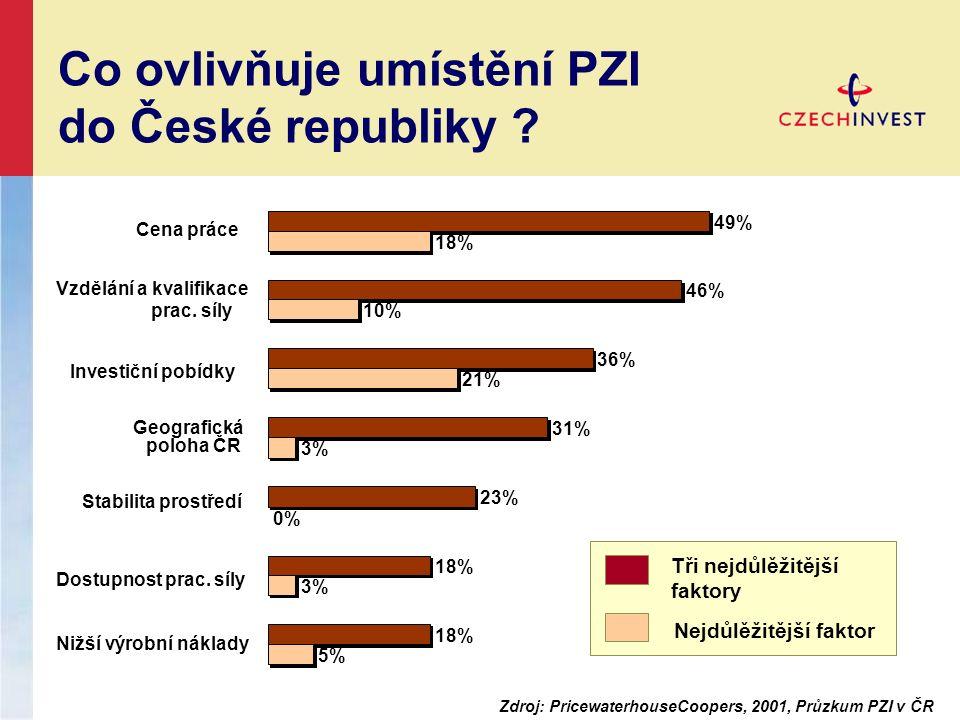 5% 3% 0% 3% 21% 10% 18% 23% 31% 36% 46% 49% Nižší výrobní náklady Dostupnost prac.