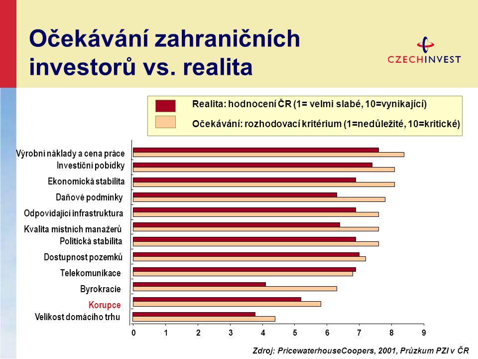012345678 9 Velikost domácího trhu Korupce Byrokracie Telekomunikace Dostupnost pozemků Politická stabilita Kvalita místních manažerů Odpovídající infrastruktura Daňové podmínky Ekonomická stabilita Investiční pobídky Výrobní náklady a cena práce Realita: hodnocení ČR (1= velmi slabé, 10=vynikající) Očekávání: rozhodovací kritérium (1=nedůležité, 10=kritické) Očekávání zahraničních investorů vs.