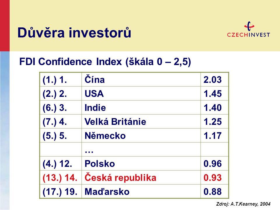 Důvěra investorů (1.) 1.Čína2.03 (2.) 2.USA1.45 (6.) 3.Indie1.40 (7.) 4.Velká Británie1.25 (5.) 5.Německo1.17 … (4.) 12.Polsko0.96 (13.) 14.Česká republika0.93 (17.) 19.Maďarsko0.88 FDI Confidence Index (škála 0 – 2,5) Zdroj: A.T.Kearney, 2004