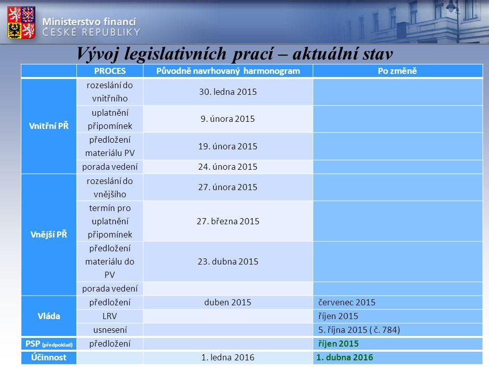 2 Vývoj legislativních prací – aktuální stav PROCESPůvodně navrhovaný harmonogramPo změně Vnitřní PŘ rozeslání do vnitřního 30. ledna 2015 uplatnění p