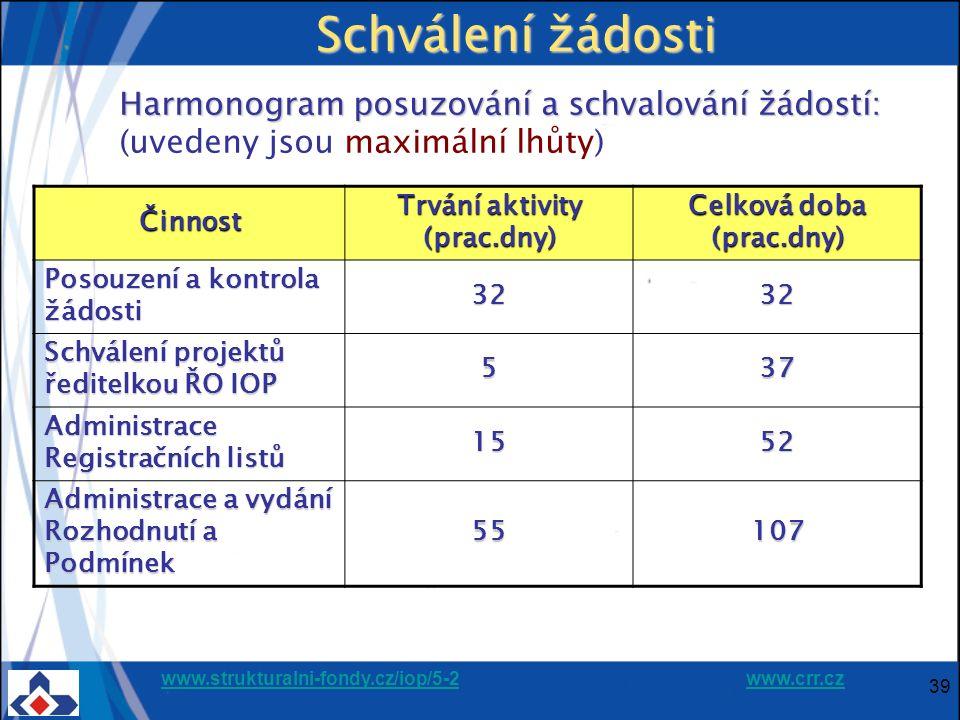 www.strukturalni-fondy.cz/iop/5-2www.strukturalni-fondy.cz/iop/5-2 www.crr.czwww.crr.cz 39 Schválení žádosti Harmonogram posuzování a schvalování žádo