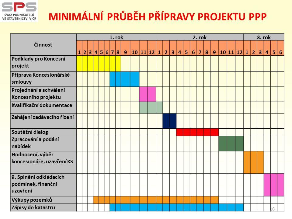 MINIMÁLNÍ PRŮBĚH PŘÍPRAVY PROJEKTU PPP Činnost 1. rok2.