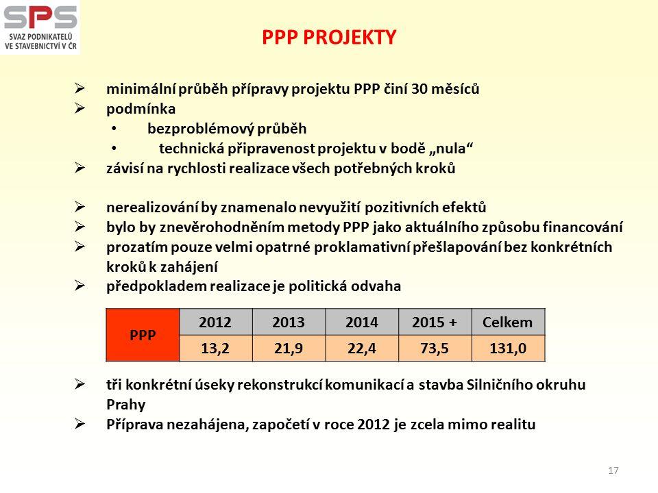 """PPP PROJEKTY  minimální průběh přípravy projektu PPP činí 30 měsíců  podmínka bezproblémový průběh technická připravenost projektu v bodě """"nula  závisí na rychlosti realizace všech potřebných kroků  nerealizování by znamenalo nevyužití pozitivních efektů  bylo by znevěrohodněním metody PPP jako aktuálního způsobu financování  prozatím pouze velmi opatrné proklamativní přešlapování bez konkrétních kroků k zahájení  předpokladem realizace je politická odvaha  tři konkrétní úseky rekonstrukcí komunikací a stavba Silničního okruhu Prahy  Příprava nezahájena, započetí v roce 2012 je zcela mimo realitu PPP 2012201320142015 +Celkem 13,221,922,473,5131,0 17"""
