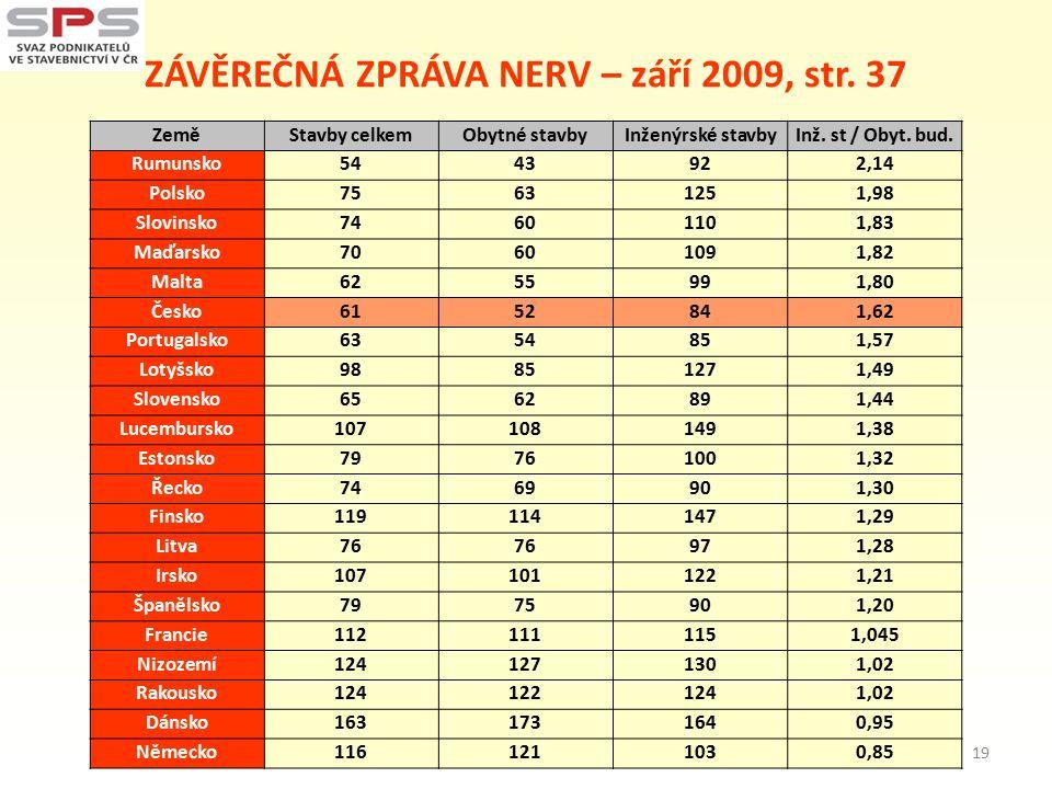 ZÁVĚREČNÁ ZPRÁVA NERV – září 2009, str. 37 ZeměStavby celkemObytné stavbyInženýrské stavbyInž.