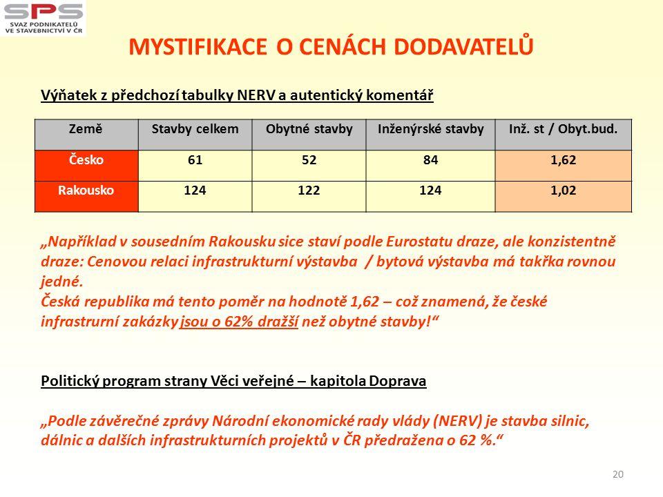 MYSTIFIKACE O CENÁCH DODAVATELŮ Výňatek z předchozí tabulky NERV a autentický komentář ZeměStavby celkemObytné stavbyInženýrské stavbyInž.