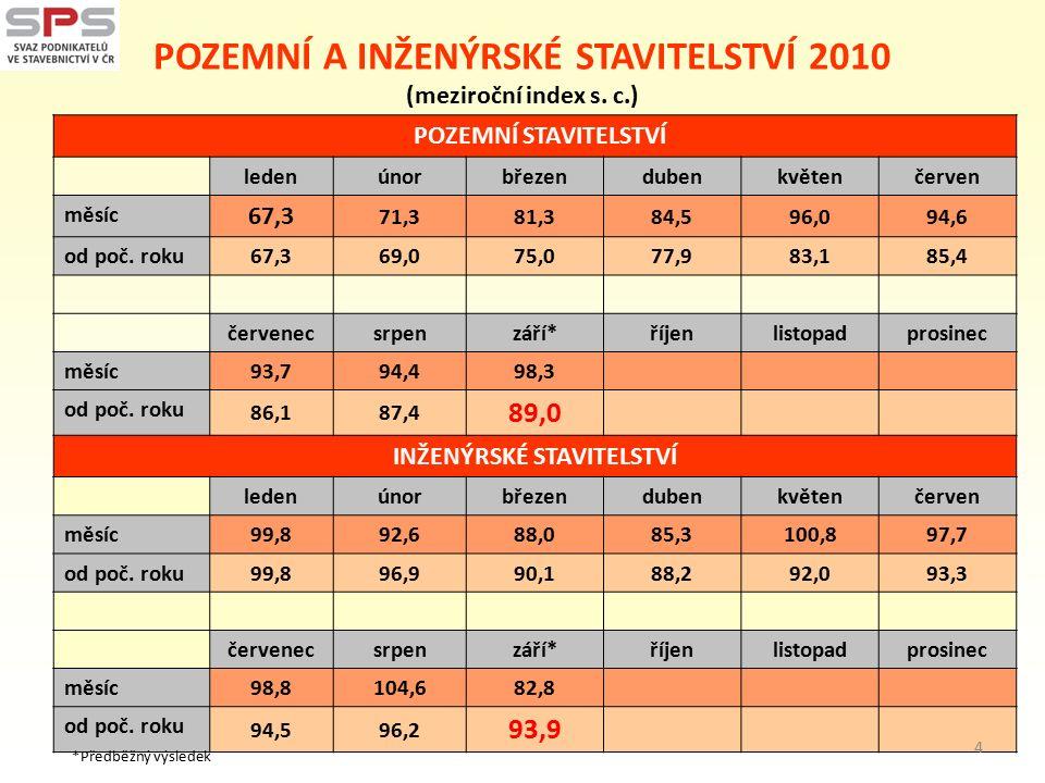 POZEMNÍ A INŽENÝRSKÉ STAVITELSTVÍ 2010 (meziroční index s.