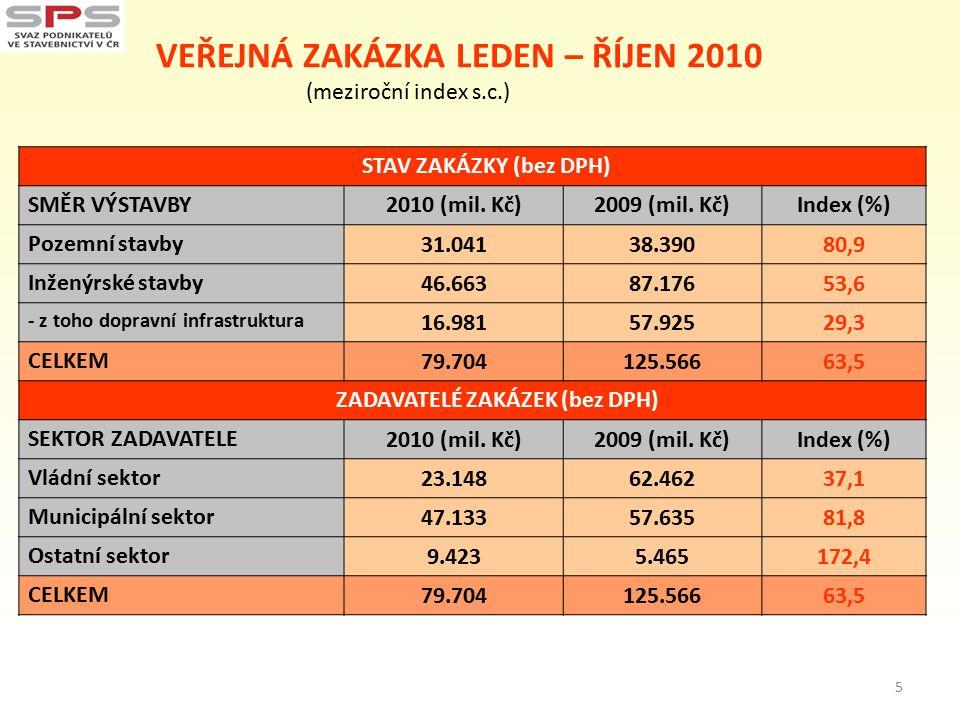 VEŘEJNÁ ZAKÁZKA LEDEN – ŘÍJEN 2010 (meziroční index s.c.) STAV ZAKÁZKY (bez DPH) SMĚR VÝSTAVBY2010 (mil. Kč)2009 (mil. Kč)Index (%) Pozemní stavby 31.