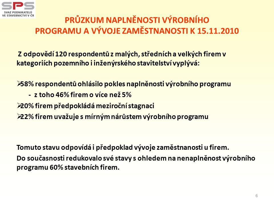 PRŮZKUM NAPLNĚNOSTI VÝROBNÍHO PROGRAMU A VÝVOJE ZAMĚSTNANOSTI K 15.11.2010 Z odpovědí 120 respondentů z malých, středních a velkých firem v kategoriíc