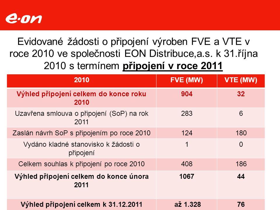 Evidované žádosti o připojení výroben FVE a VTE v roce 2010 ve společnosti EON Distribuce,a.s.