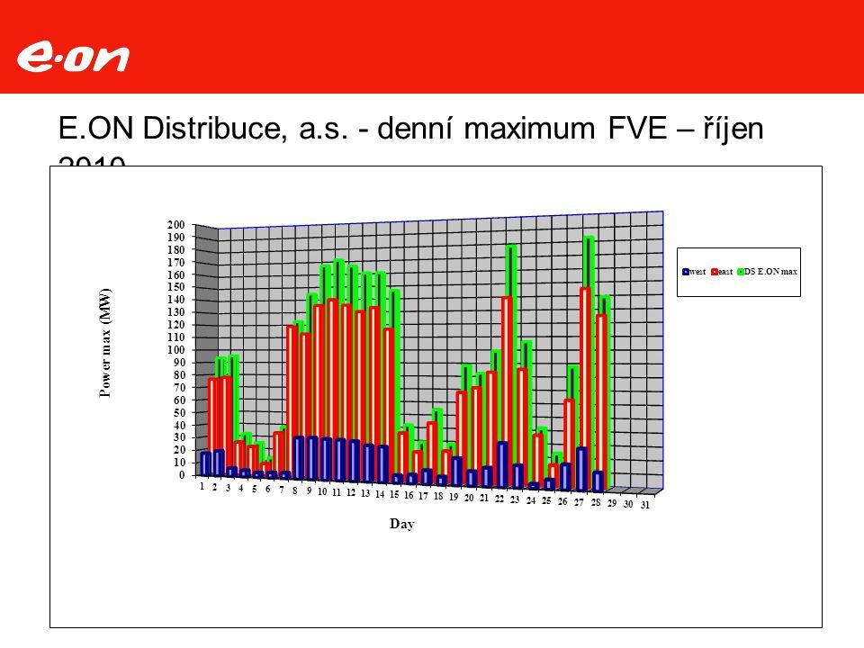 E.ON Distribuce, a.s. - denní maximum FVE – říjen 2010 20