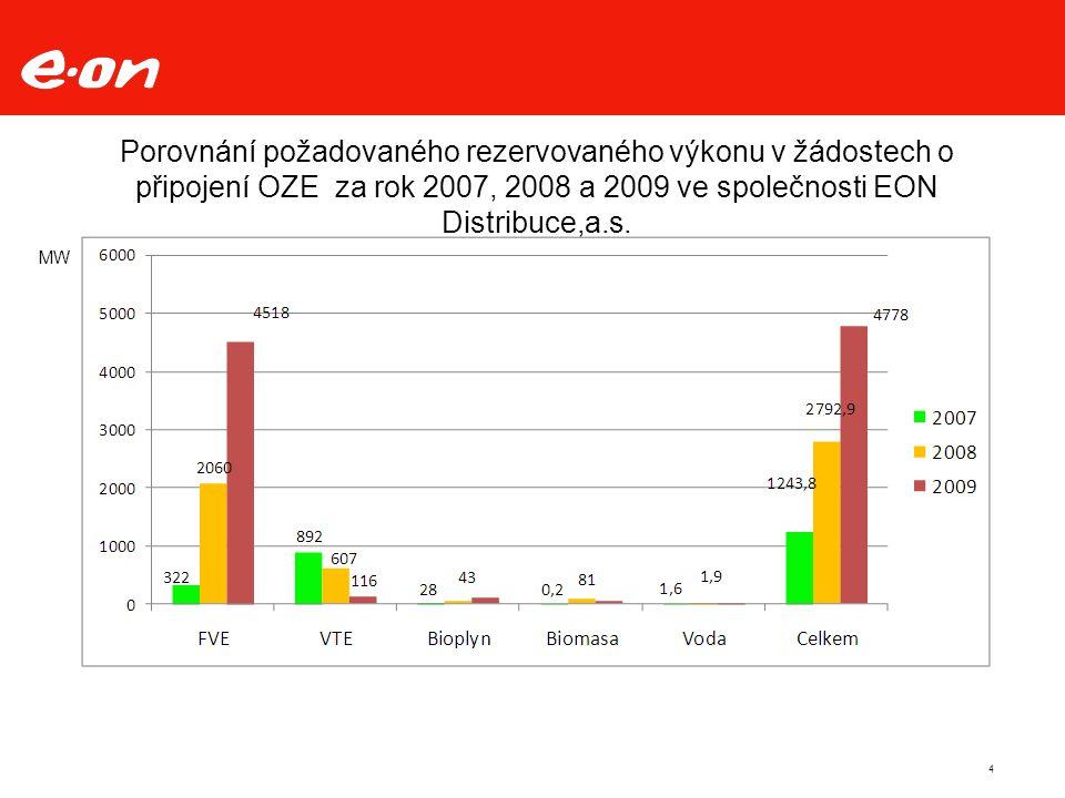 Porovnání požadovaného rezervovaného výkonu v žádostech o připojení OZE za rok 2007, 2008 a 2009 ve společnosti EON Distribuce,a.s.