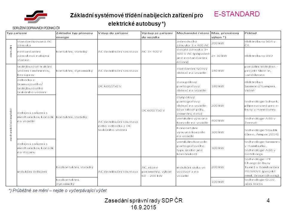 Zasedání správní rady SDP ČR 16.9.2015 4 E-STANDARD Základní systémové třídění nabíjecích zařízení pro elektrické autobusy *) *) Průběžně se mění – nejde o vyčerpávající výčet