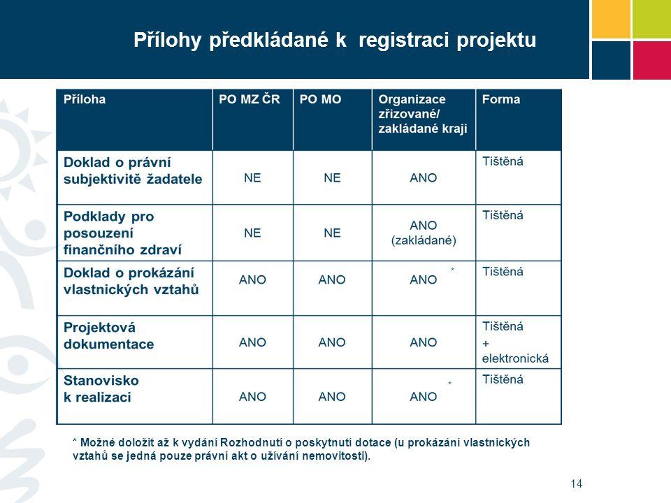 Přílohy předkládané k registraci projektu 14 * * Možné doložit až k vydání Rozhodnutí o poskytnutí dotace (u prokázání vlastnických vztahů se jedná pouze právní akt o užívání nemovitosti).