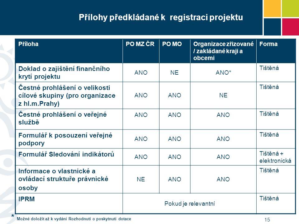 * Možné doložit až k vydání Rozhodnutí o poskytnutí dotace 15 Přílohy předkládané k registraci projektu PřílohaPO MZ ČRPO MOOrganizace zřizované / zak