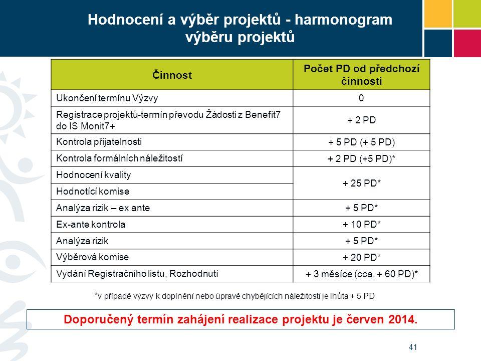 41 Hodnocení a výběr projektů - harmonogram výběru projektů Činnost Počet PD od předchozí činnosti Ukončení termínu Výzvy 0 Registrace projektů-termín převodu Žádosti z Benefit7 do IS Monit7+ + 2 PD Kontrola přijatelnosti + 5 PD (+ 5 PD) Kontrola formálních náležitostí + 2 PD (+5 PD)* Hodnocení kvality + 25 PD* Hodnotící komise Analýza rizik – ex ante + 5 PD* Ex-ante kontrola + 10 PD* Analýza rizik + 5 PD* Výběrová komise + 20 PD* Vydání Registračního listu, Rozhodnutí + 3 měsíce (cca.