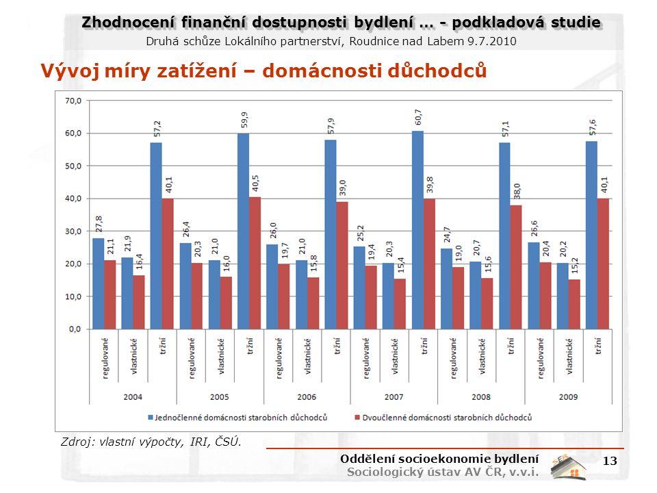 Zhodnocení finanční dostupnosti bydlení … - podkladová studie Druhá schůze Lokálního partnerství, Roudnice nad Labem 9.7.2010 Vývoj míry zatížení – do