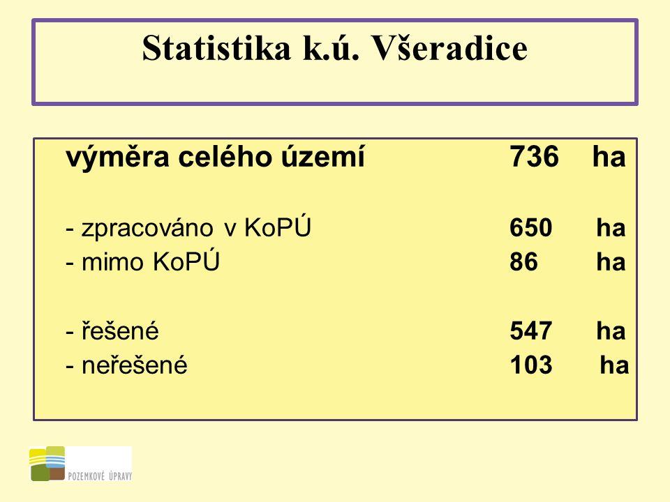 Statistika k.ú. Všeradice výměra celého území736 ha - zpracováno v KoPÚ650 ha - mimo KoPÚ86 ha - řešené547 ha - neřešené103 ha
