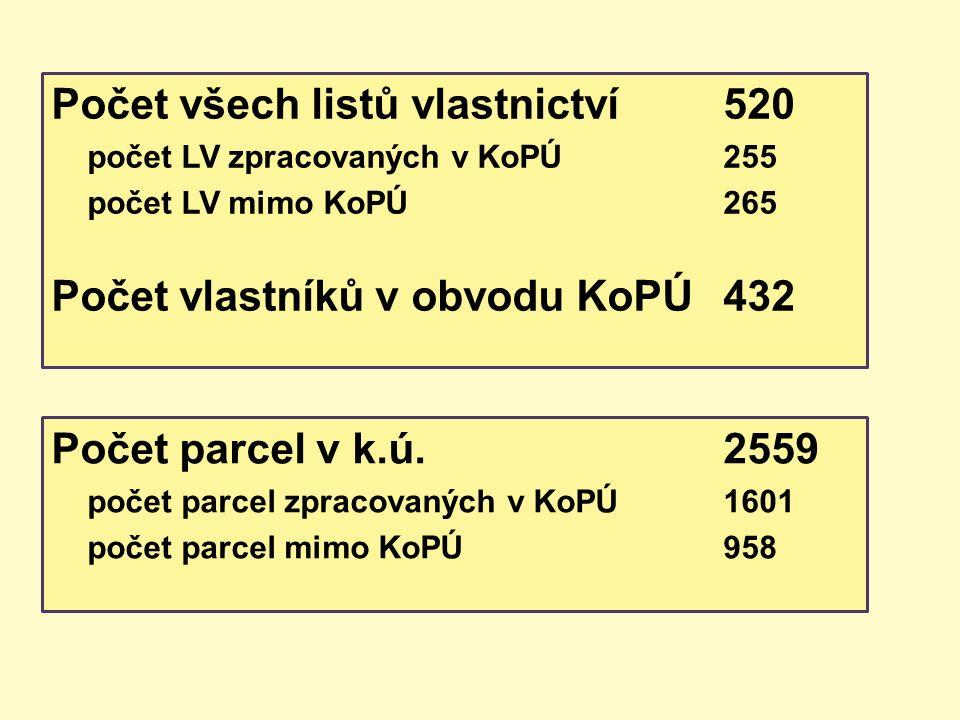 Počet všech listů vlastnictví520 počet LV zpracovaných v KoPÚ255 počet LV mimo KoPÚ265 Počet vlastníků v obvodu KoPÚ432 Počet parcel v k.ú.2559 počet parcel zpracovaných v KoPÚ 1601 počet parcel mimo KoPÚ958
