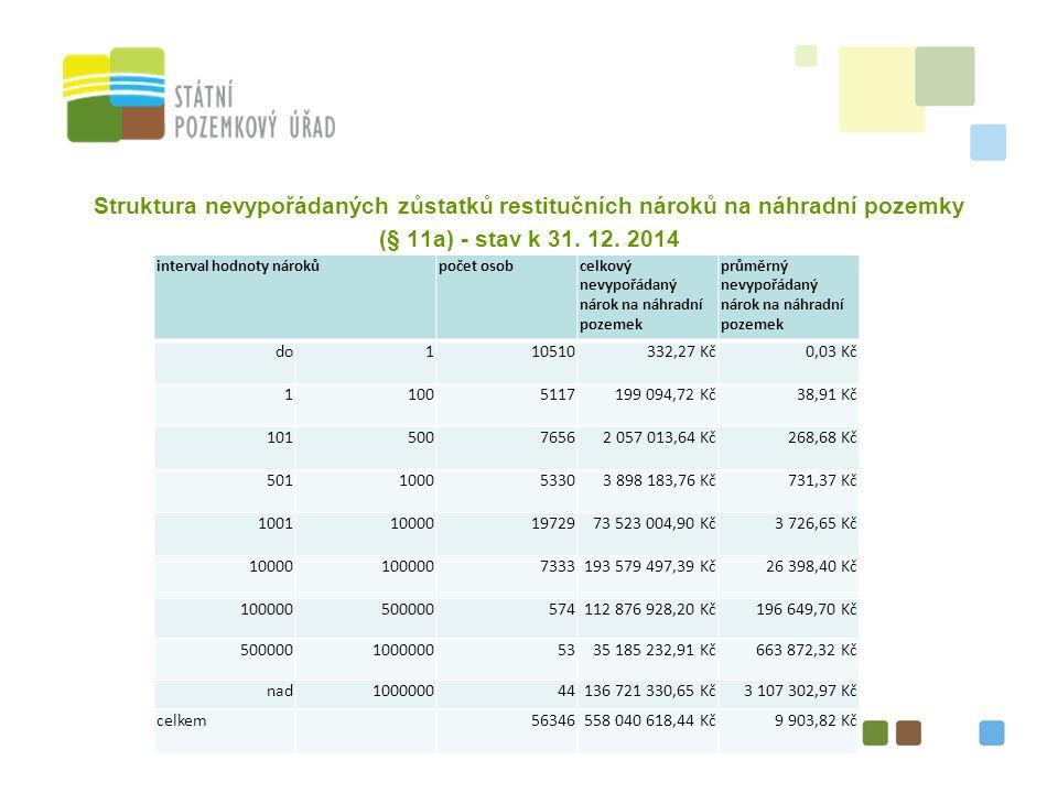 Struktura nevypořádaných zůstatků restitučních nároků na náhradní pozemky (§ 11a) - stav k 31.