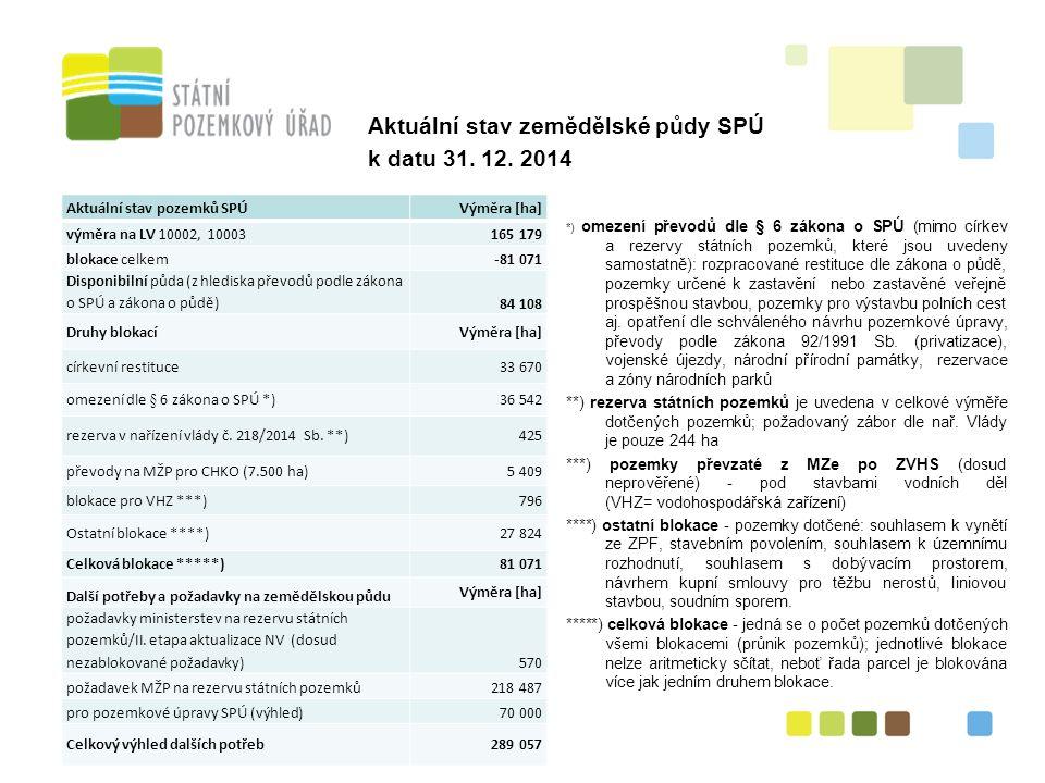 Aktuální stav zemědělské půdy SPÚ k datu 31. 12.