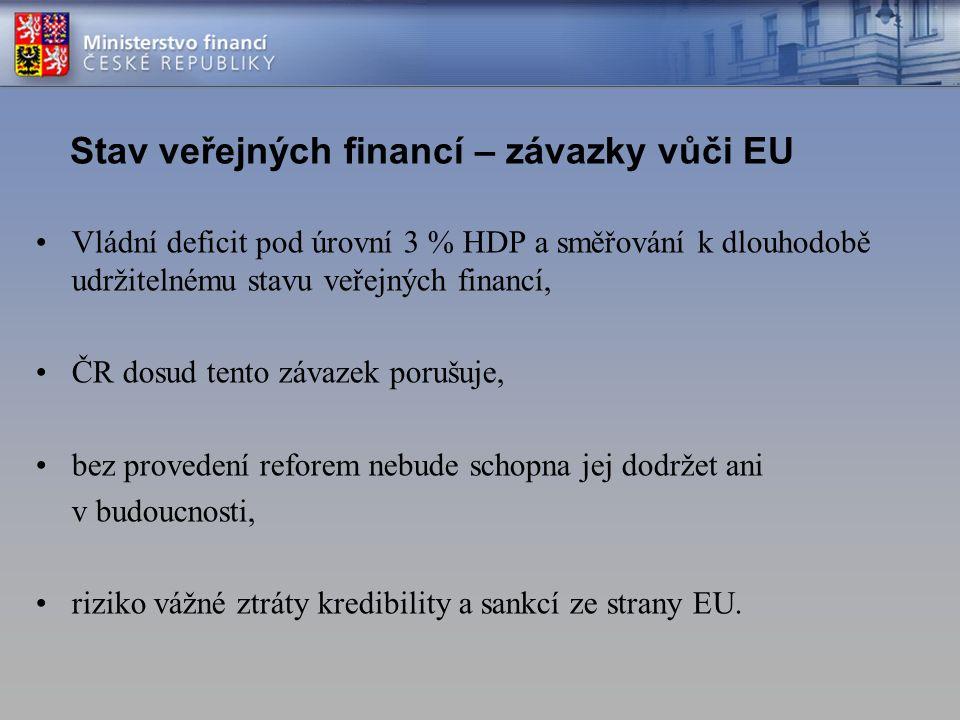 Stav veřejných financí – závazky vůči EU Vládní deficit pod úrovní 3 % HDP a směřování k dlouhodobě udržitelnému stavu veřejných financí, ČR dosud tento závazek porušuje, bez provedení reforem nebude schopna jej dodržet ani v budoucnosti, riziko vážné ztráty kredibility a sankcí ze strany EU.
