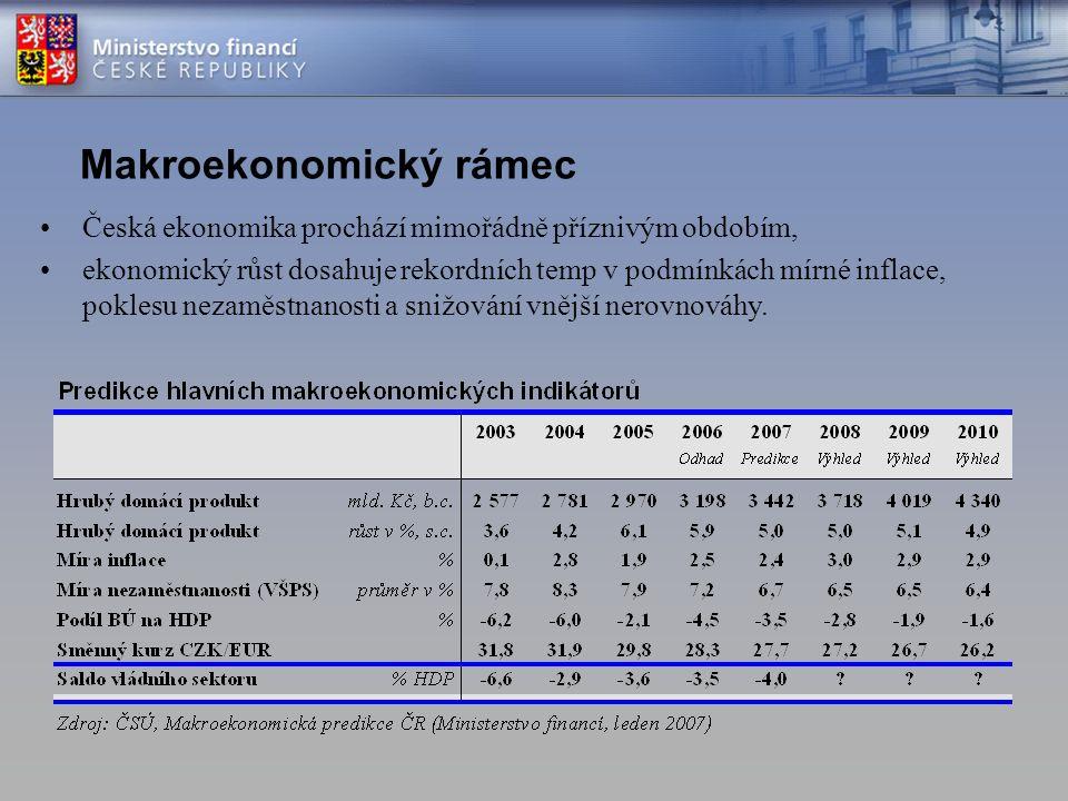 Makroekonomický rámec Česká ekonomika prochází mimořádně příznivým obdobím, ekonomický růst dosahuje rekordních temp v podmínkách mírné inflace, poklesu nezaměstnanosti a snižování vnější nerovnováhy.