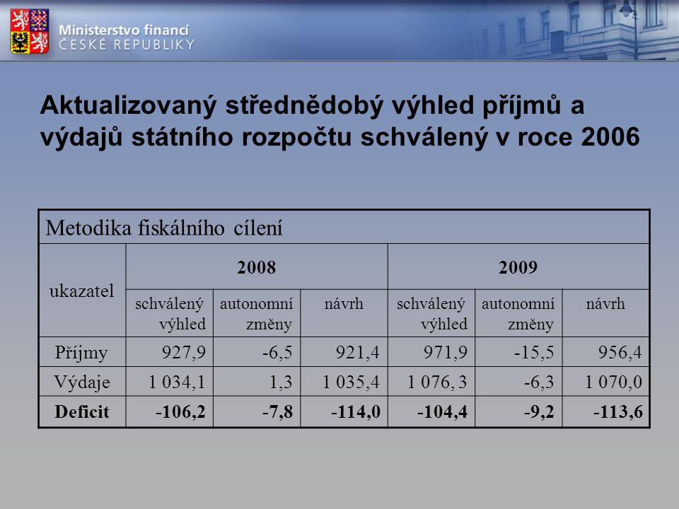 Aktualizovaný střednědobý výhled příjmů a výdajů státního rozpočtu schválený v roce 2006 Metodika fiskálního cílení ukazatel 20082009 schválený výhled autonomní změny návrhschválený výhled autonomní změny návrh Příjmy927,9-6,5921,4971,9-15,5956,4 Výdaje1 034,11,31 035,41 076, 3-6,31 070,0 Deficit-106,2-7,8-114,0-104,4-9,2-113,6