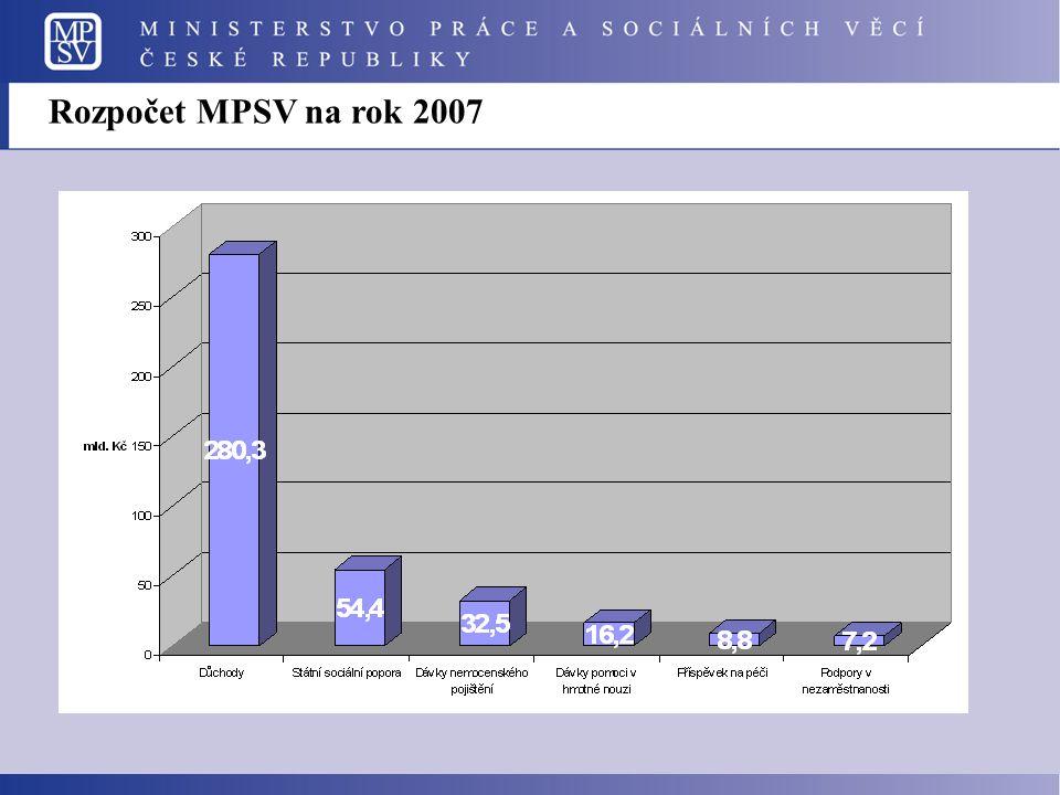 Rozpočet MPSV na rok 2007
