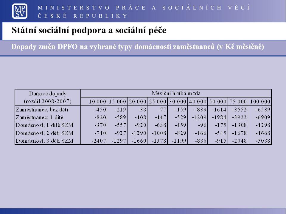 Státní sociální podpora a sociální péče Dopady změn DPFO na vybrané typy domácností zaměstnanců (v Kč měsíčně)