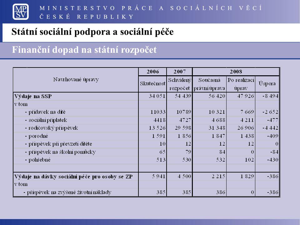 Finanční dopad na státní rozpočet