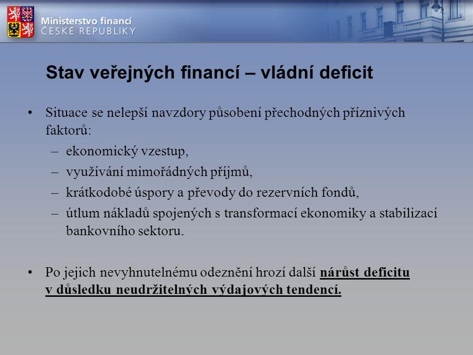 Stav veřejných financí – vládní deficit Situace se nelepší navzdory působení přechodných příznivých faktorů: –ekonomický vzestup, –využívání mimořádných příjmů, –krátkodobé úspory a převody do rezervních fondů, –útlum nákladů spojených s transformací ekonomiky a stabilizací bankovního sektoru.