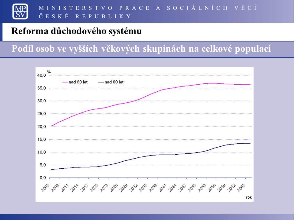 Reforma důchodového systému Podíl osob ve vyšších věkových skupinách na celkové populaci