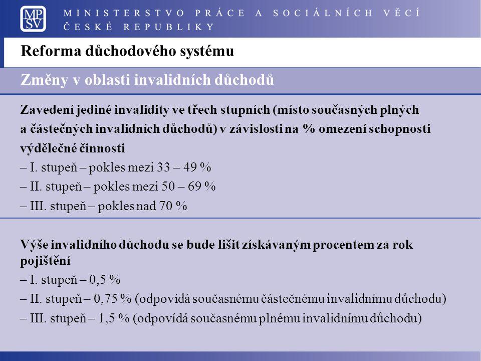 Reforma důchodového systému Změny v oblasti invalidních důchodů Zavedení jediné invalidity ve třech stupních (místo současných plných a částečných invalidních důchodů) v závislosti na % omezení schopnosti výdělečné činnosti – I.