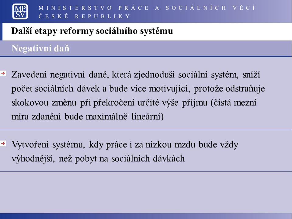 Další etapy reformy sociálního systému Negativní daň Zavedení negativní daně, která zjednoduší sociální systém, sníží počet sociálních dávek a bude více motivující, protože odstraňuje skokovou změnu při překročení určité výše příjmu (čistá mezní míra zdanění bude maximálně lineární) Vytvoření systému, kdy práce i za nízkou mzdu bude vždy výhodnější, než pobyt na sociálních dávkách
