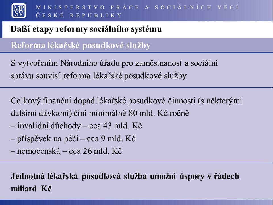Další etapy reformy sociálního systému Reforma lékařské posudkové služby S vytvořením Národního úřadu pro zaměstnanost a sociální správu souvisí reforma lékařské posudkové služby Celkový finanční dopad lékařské posudkové činnosti (s některými dalšími dávkami) činí minimálně 80 mld.